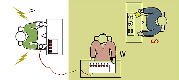 milgrams study The milgram experiment was a series of experimental studies that took place in the 1960s to investigate how willing subjects were to obey an authority figure even when their actions directly conflicted with their personal conscience.